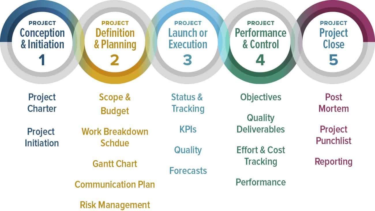 "Source: <a href=""https://www.certificationsinc.com/the-projectmanagement-life-cycle/"" class=""link"" target=""_blank"">CertificationsInc</a>"
